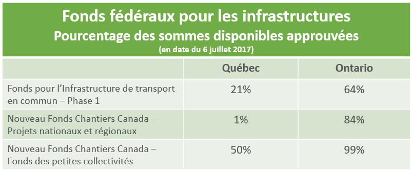 © Infrastructure Canada 2017