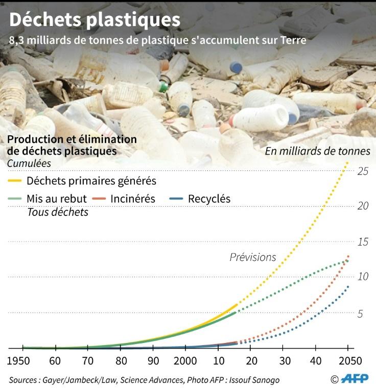AFP / Laurence CHUDéchets plastiques